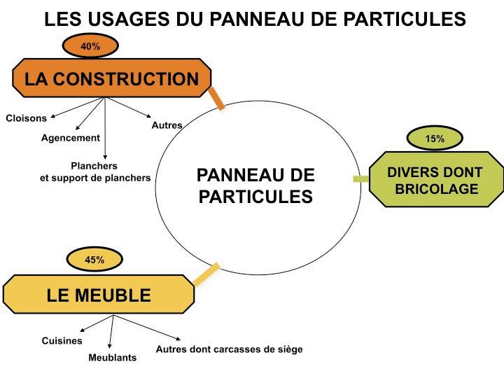 Uipp union des industries de panneaux de process for Panneau de particule stratifie
